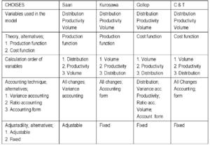 Summary of productivity models (Saari 2006b)
